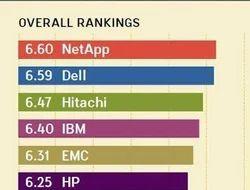 Netapp, Dell Emc, Hitachi Storage Consulting Services