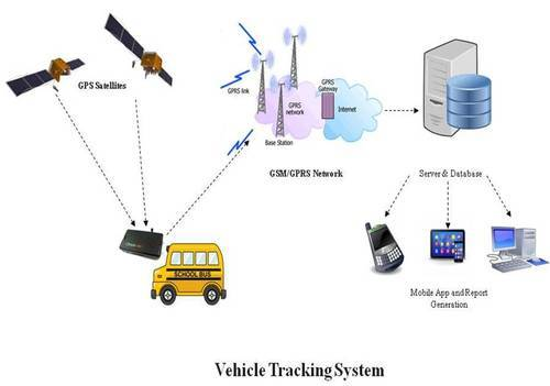 On GPS Fault-Tolerance for City-Bus Tracking System Using