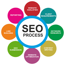 SEO Services, in Pan India