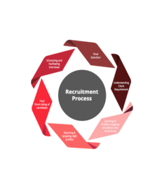 Staffing & Recruiting Solutions