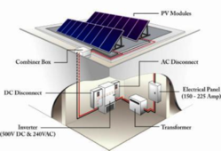 Solar Photovoltaic Systems Suppliers Manufacturers