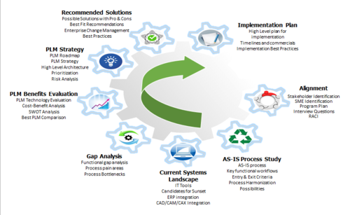 Technology Lifecycle Management: Product Lifecycle Management Services