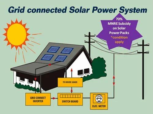 Solar Power Plant With Subsidy Scheme Saurja Solar