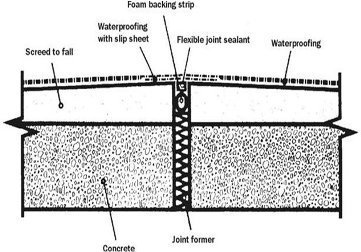 Waterproofing Services Expansion Joint Treatment Work