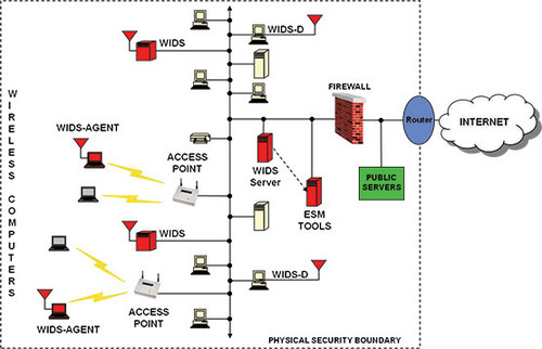 Wireless Intrusion Detection System At Rs 9000 Piece S