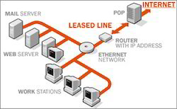 Internet Leased Lines Solution