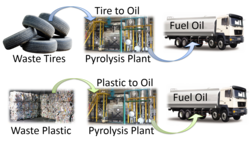 Pyrolysis Consultancy Services (Plastic/Tire)