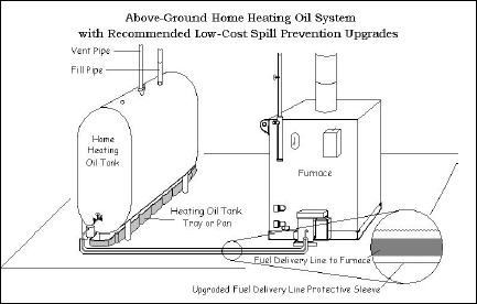 Furnace Oil For Boiler View Specifications Amp Details Of