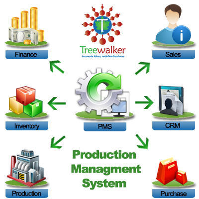 Production Management System, Data Management System ...