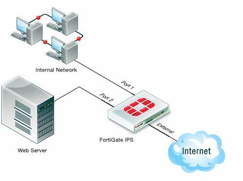 Resultado de imagen para Intrusion Prevention fortinet