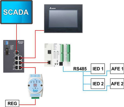 Applications Delta Scada System Manufacturer From Thane