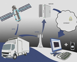 Vehicle Tracking Software Solution