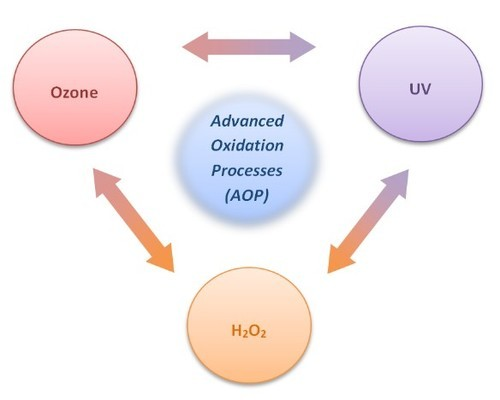 Advanced Oxidation Systems