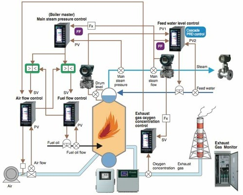 Turnkey Boiler House Automation - Pratima Enterprises, Pune   ID ...