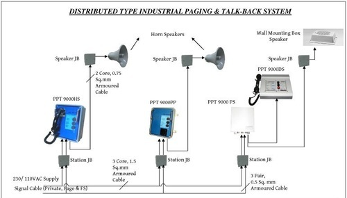 Industrial Public Address And Paging Talk Back Systems