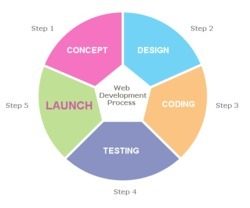 Designing Operating Process Services