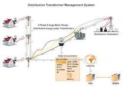 Distribution Transformer Management System