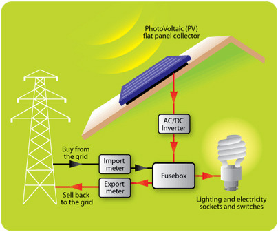 on grid solar power system view specifications details of on rh indiamart com