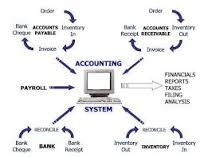 Accounting System Design & Implementation