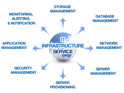 Infrastructure Management Service It Infrastructure