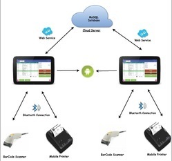 Cloud POS Software