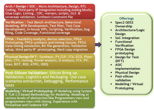 VLSI Design Service, Vlsi Design Services - L&T Technology