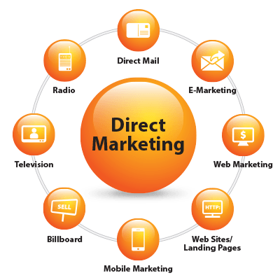 Direct Marketing, Direct Marketing - Exploreviews, Chennai   ID ...
