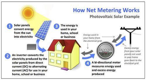 installation of roof top solar pv system under net metering at rs rh indiamart com